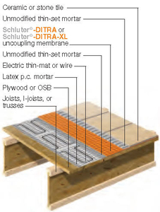 Installing Radiant Heat With Schluter 174 Ditra 12 02 2011