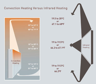 convection heating vs infrared heating