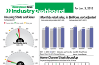 Industry Dashboard