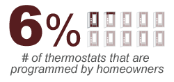 Only 6 percent of homeowners program their thermostat